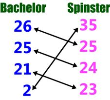 how old is a spinster